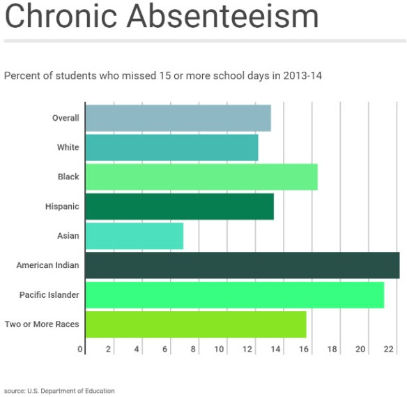 chronic absenteeism pic